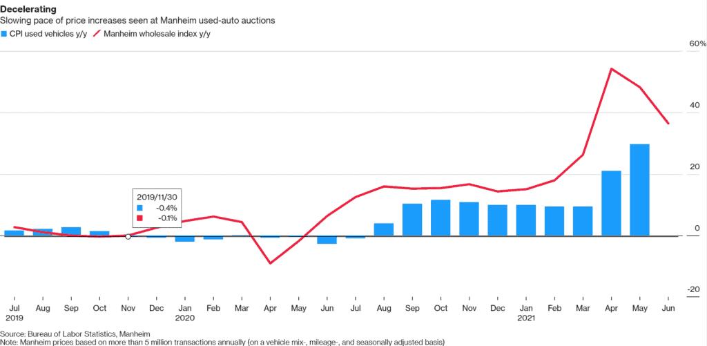 us used car price decrease 2021